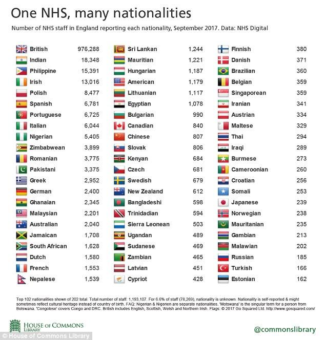 The House of Commons Library, UK, shows that 2,201 of NHS staff comprises Malaysians. Photo credit: House of Commons Library