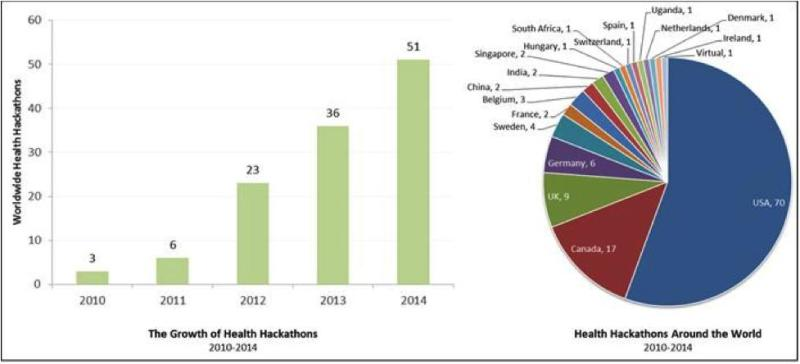 The growth of health hackathons, from 2010 to 2014. Source: The Health care Blog