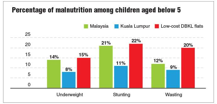 According to the UNICEF Urban Child Poverty Report, children living in low-cost DBKL flats are the most malnourished. Photo credit: The Edge Financial Daily