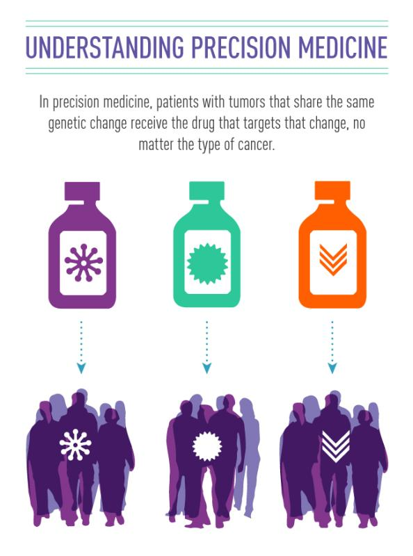 Though precision medicine does not yet apply to everyone, it is hoped that it will one day be tailored to the genetic changes in each person's cancer. Photo credit: National Cancer Institute at NIH