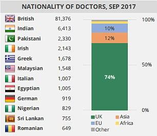 Malaysians were reportedly the fifth highest foreign nationality to work as doctors in the UK's public health service after the British. Photo credit: House of Commons Library