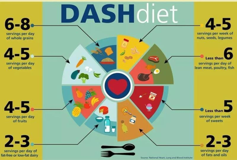 The DASH diet has been associated to a lower risk of depression. Photo credit: Gill Heart Institute/Source: UK National Heart, Lung and Blood Institute